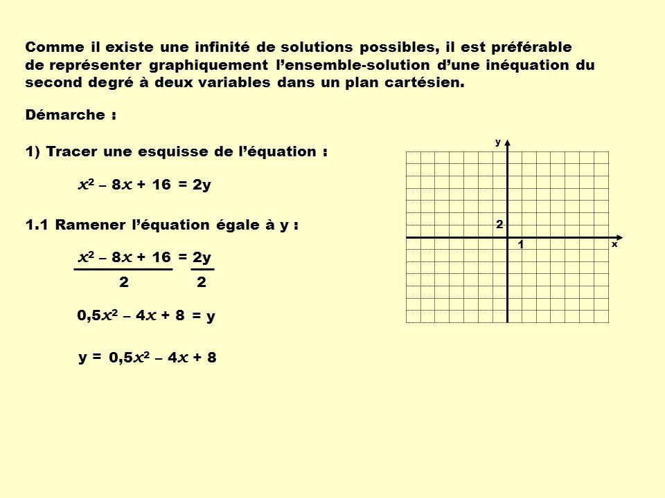 Comme il existe une infinité de solutions possibles, il est préférable de représenter graphiquement lensemble-solution dune inéquation du second degré