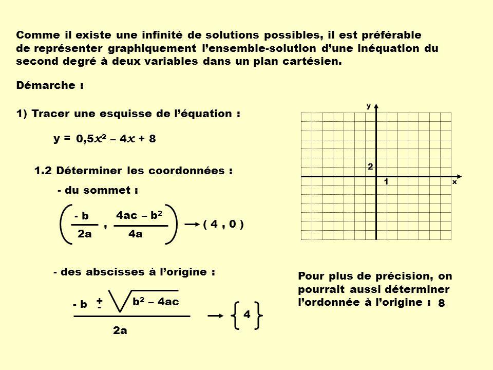 Sommet (4, 0) Abscisse à lorigine : 4 Ordonnée à lorigine : 8 0,5 x 2 – 4 x + 8 y > 1.3 Tracer la courbe frontière.