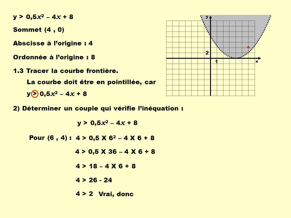 0,5 x 2 – 4 x + 8 y > Rappel 0,5 x 2 – 4 x + 8 y > Pour (0, 0) :0 > 0 X 0 2 – 4 X 0 + 8 0 > 8 Faux, donc Lorsque la courbe ne passe pas par lorigine du plan cartésien, on peut utiliser les coordonnées de lorigine pour vérifier linéquation.