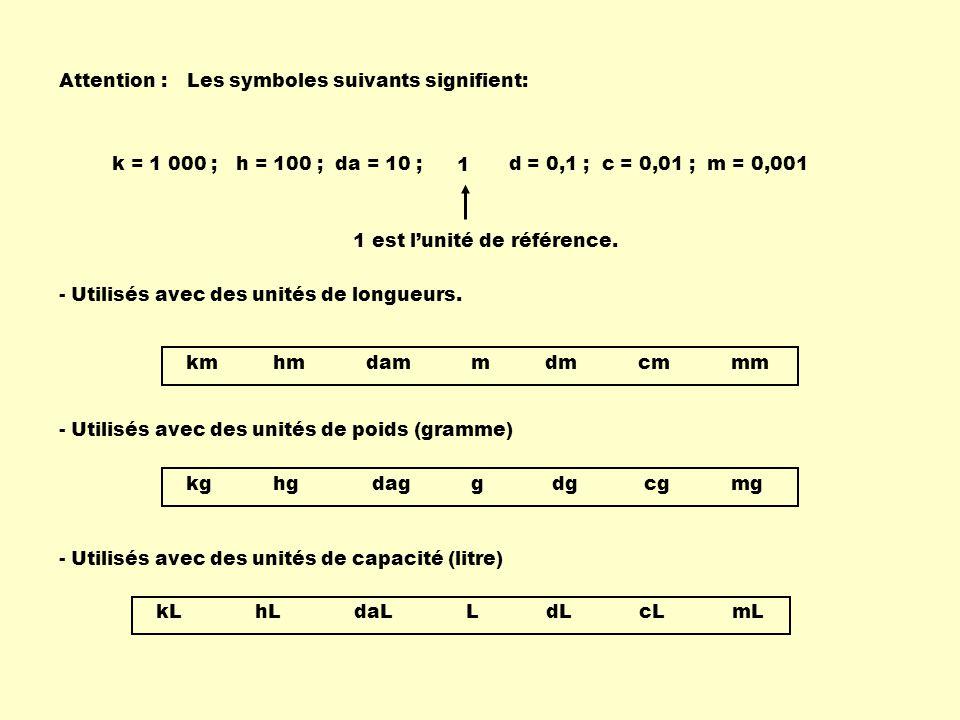 kg hg dag g dg cg mg Attention :Les symboles suivants signifient: - Utilisés avec des unités de longueurs.