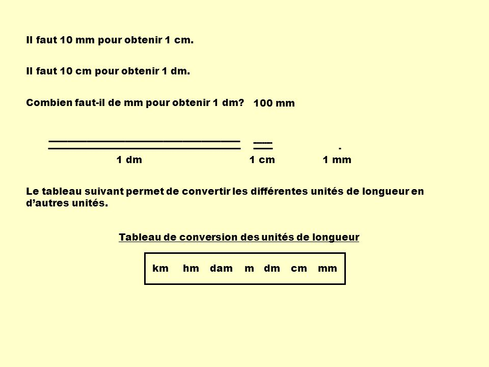 Les unités de longueurs avec leurs abréviations sont : - le kilomètre : - lhectomètre : - le décamètre : - le mètre : - le décimètre : - le centimètre : - le millimètre : Les abréviations de ces mesures sont: km hm dam m dm cm mm kmhmdammdmcmmm Tableau de conversion des unités de longueur