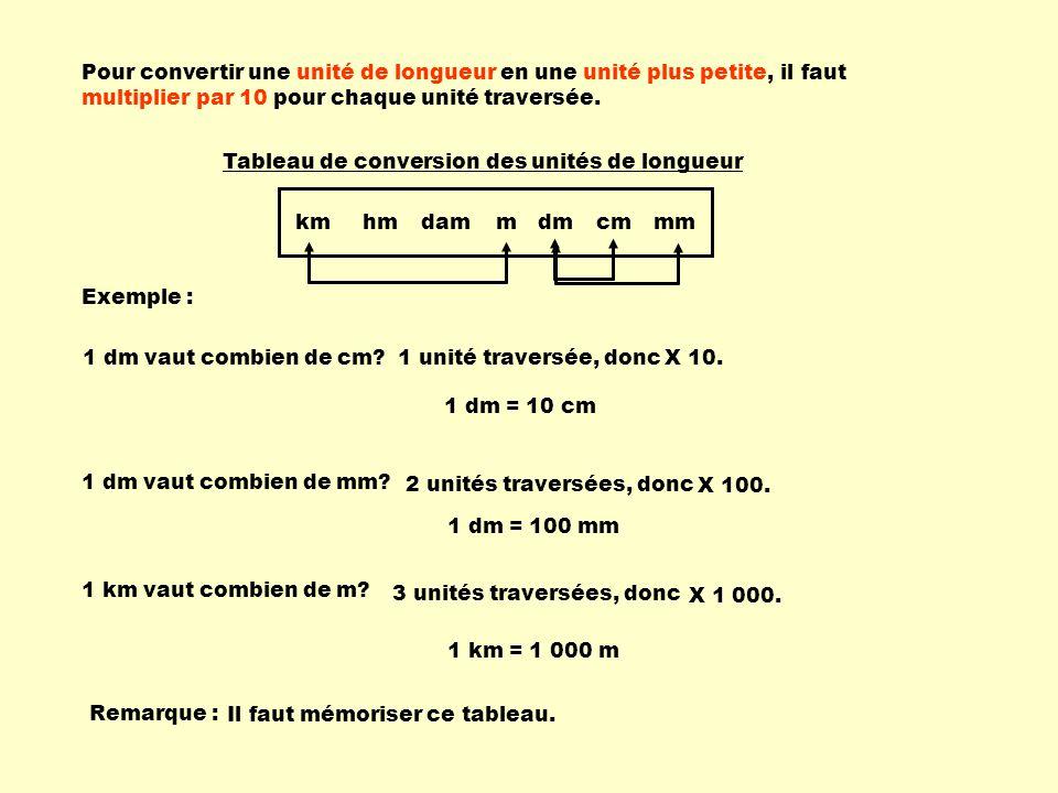 Pour convertir une unité de longueur en une unité plus petite, il faut multiplier par 10 pour chaque unité traversée.