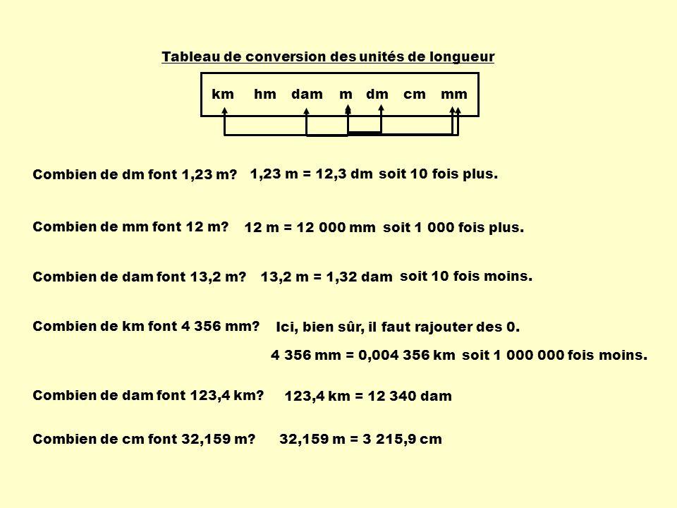 Le système métrique utilise la base 10.