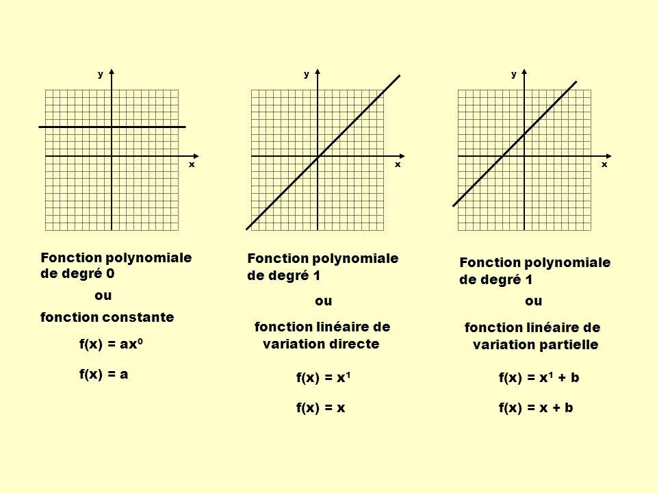 y x Fonction rationnelle Fonction inversement proportionnelle f(x) = a x y x
