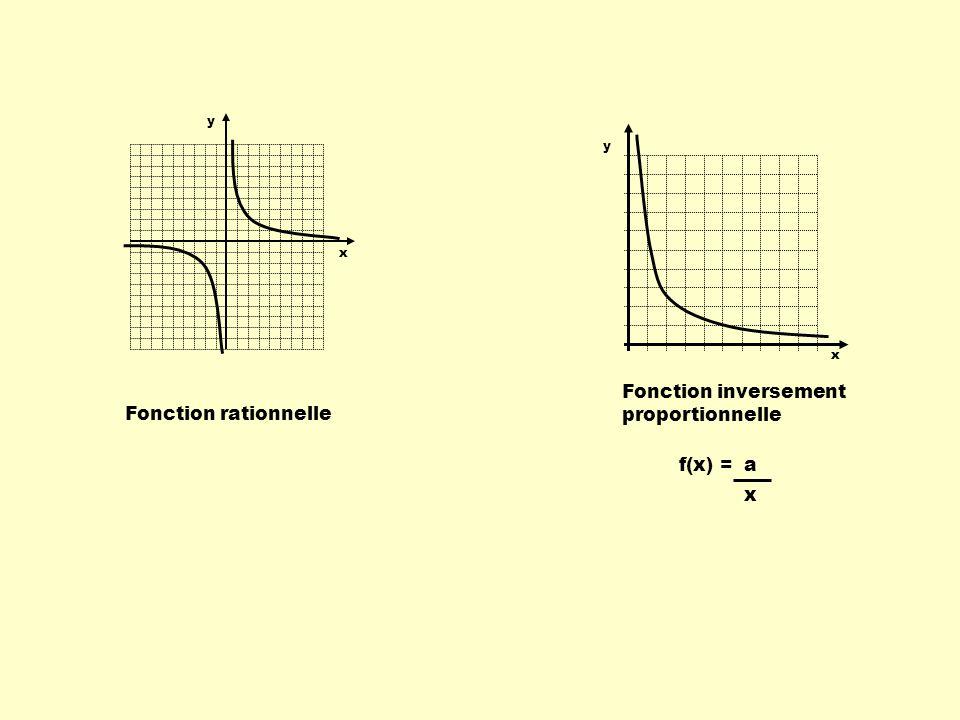 Fonction polynomiale de degré 2 f(x) = x 2 ou fonction quadratique Fonction partie entière f(x) = [ x ] y x y x