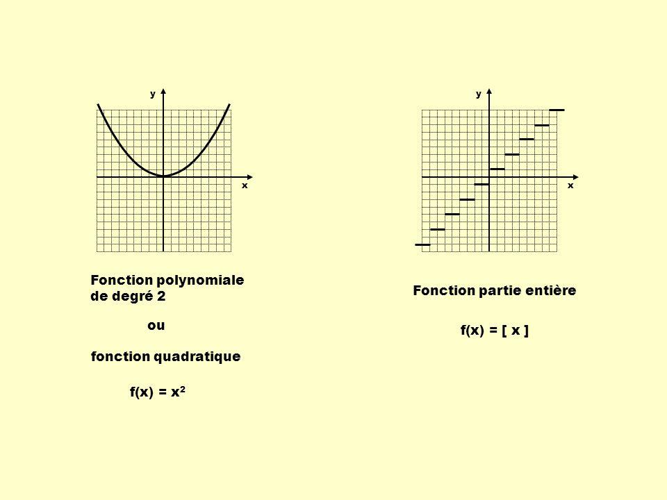 Fonction exponentielle Fonction valeur absolue Fonction périodique f(x) = c x f(x) = x Fonction racine carrée f(x) = x y x y x y x y x