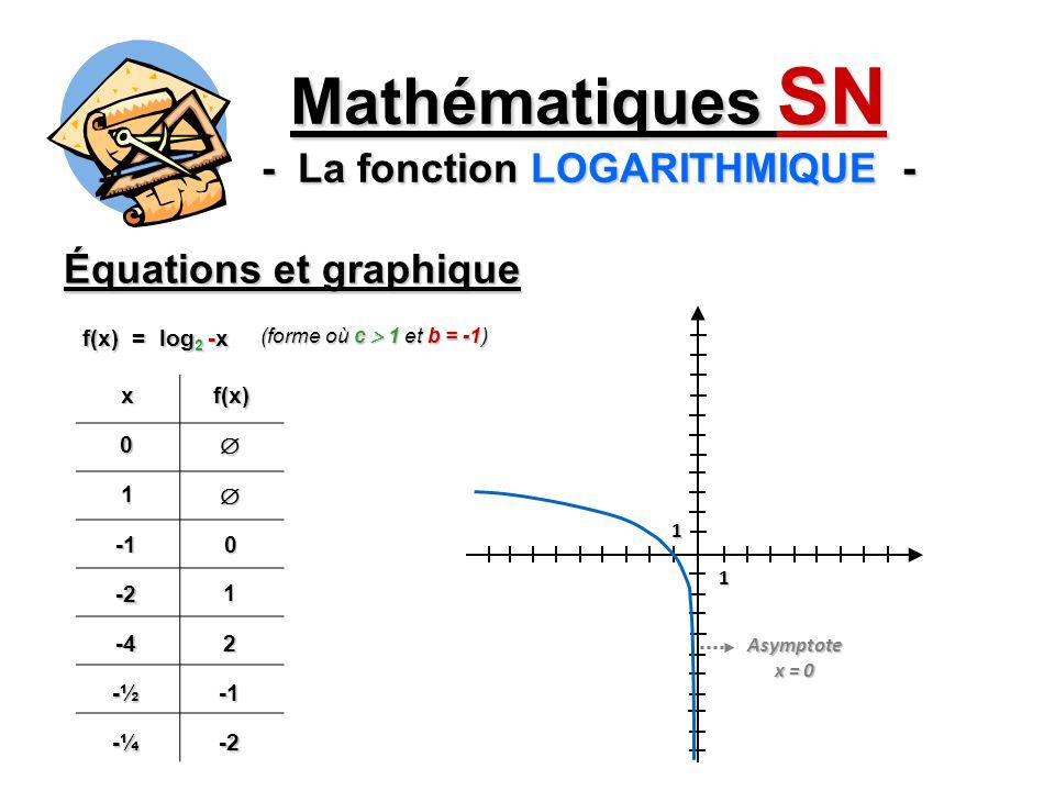 Équations et graphique Mathématiques SN - La fonction LOGARITHMIQUE - xf(x)0 1 0 -2 1 -42 -½ f(x) = log 2 -x (forme où c 1 et b = -1) 1 1 -¼-2 Asymptote x = 0