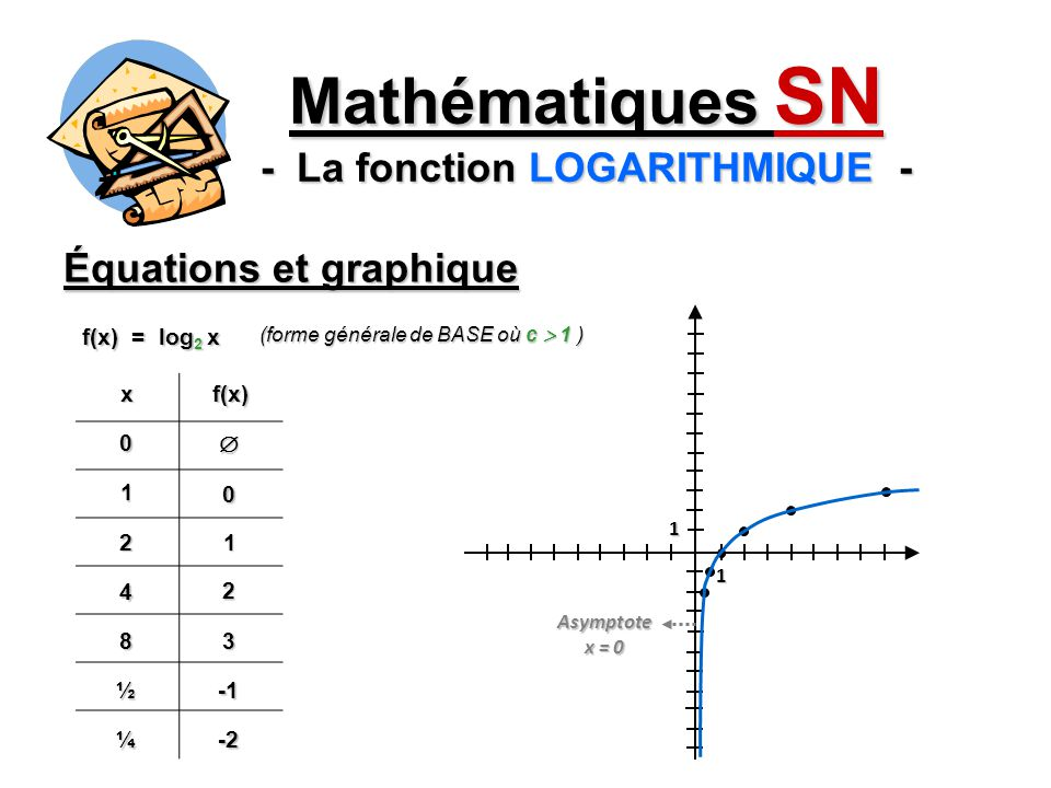 Équations et graphique Mathématiques SN - La fonction LOGARITHMIQUE - xf(x)0 1 0 21 4 2 83 ½ f(x) = log 2 x (forme générale de BASE où c 1 ) 1 1 ¼-2 A