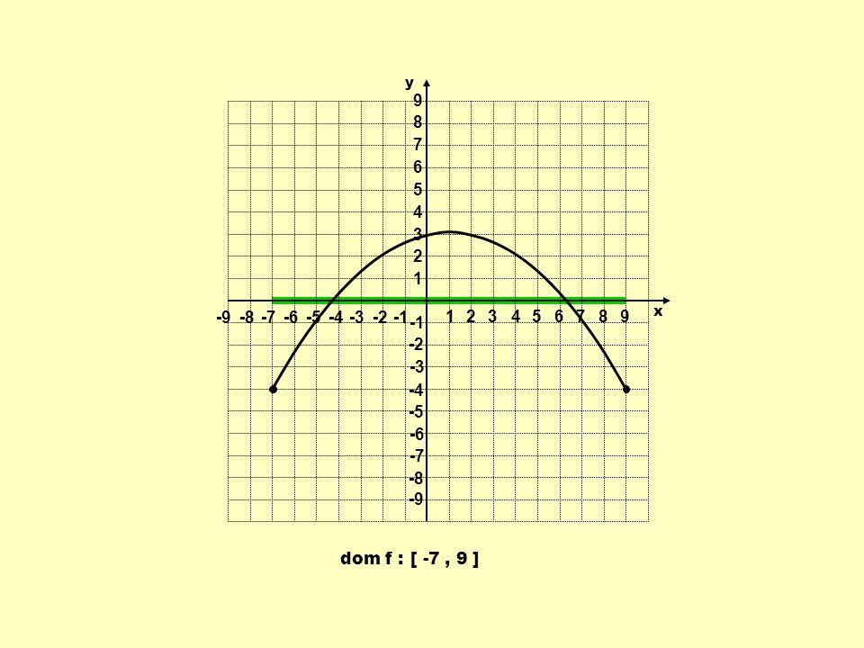 dom f : [ -7, 9 ] 1 1 23456789 -9-8-7-6-5-4-3-2 9 8 7 6 5 4 3 2 -2 -3 -4 -5 -6 -7 -8 -9 y x