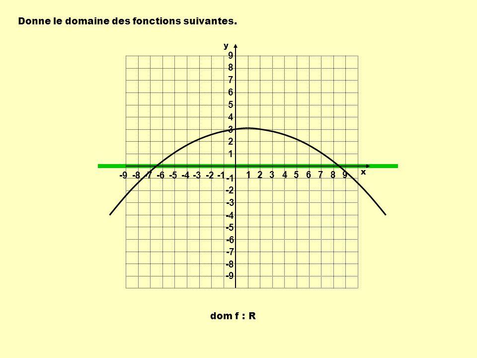 dom f : R Donne le domaine des fonctions suivantes. 1 1 23456789 -9-8-7-6-5-4-3-2 9 8 7 6 5 4 3 2 -2 -3 -4 -5 -6 -7 -8 -9 y x