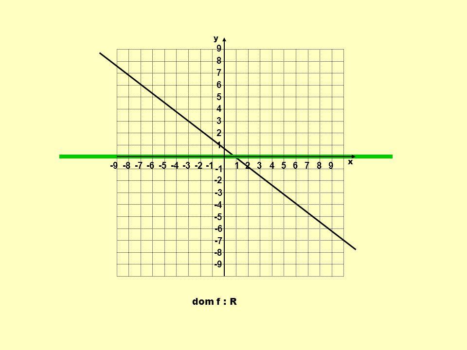 dom f : R 1 1 23456789 -9-8-7-6-5-4-3-2 9 8 7 6 5 4 3 2 -2 -3 -4 -5 -6 -7 -8 -9 y x