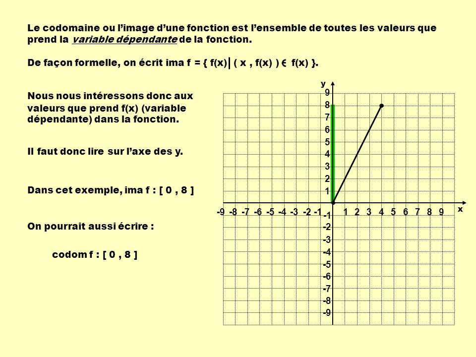 Le codomaine ou limage dune fonction est lensemble de toutes les valeurs que prend la variable dépendante de la fonction. Nous nous intéressons donc a