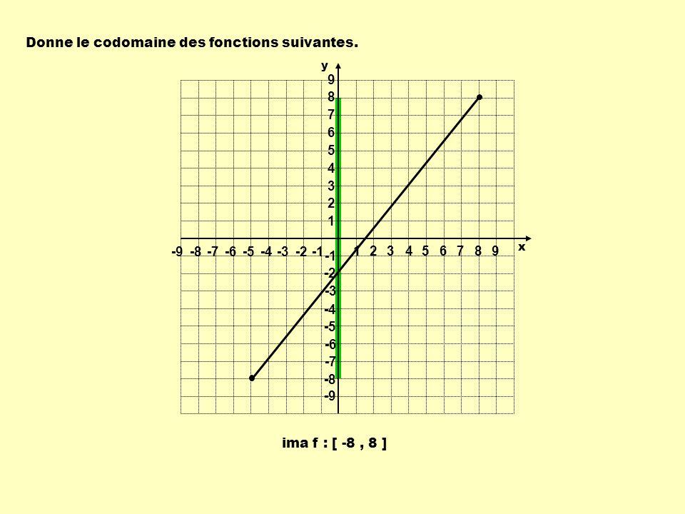 ima f : [ -8, 8 ] Donne le codomaine des fonctions suivantes. 1 1 23456789 -9-8-7-6-5-4-3-2 9 8 7 6 5 4 3 2 -2 -3 -4 -5 -6 -7 -8 -9 y x