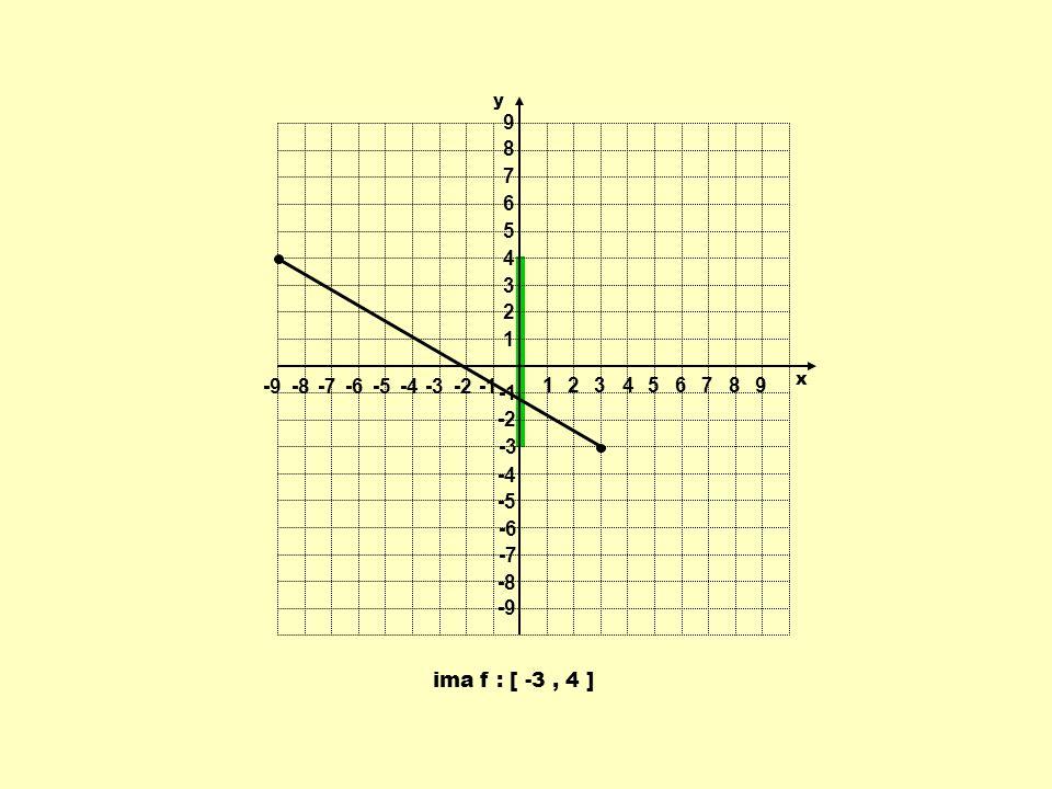 ima f : [ -3, 4 ] 1 1 23456789 -9-8-7-6-5-4-3-2 9 8 7 6 5 4 3 2 -2 -3 -4 -5 -6 -7 -8 -9 y x