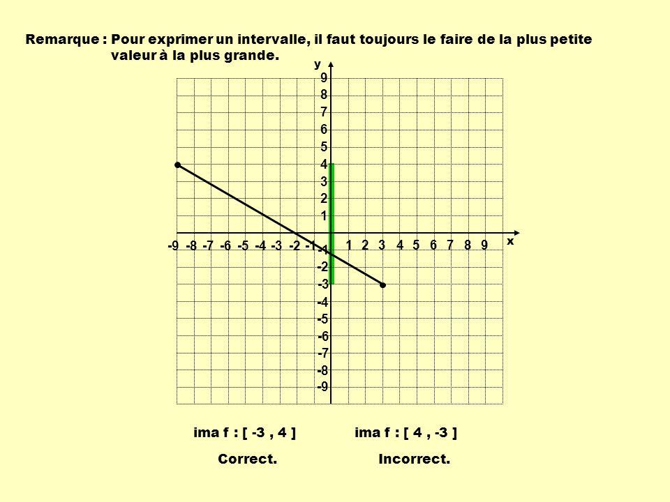 Remarque :Pour exprimer un intervalle, il faut toujours le faire de la plus petite valeur à la plus grande. Correct.Incorrect. ima f : [ -3, 4 ]ima f