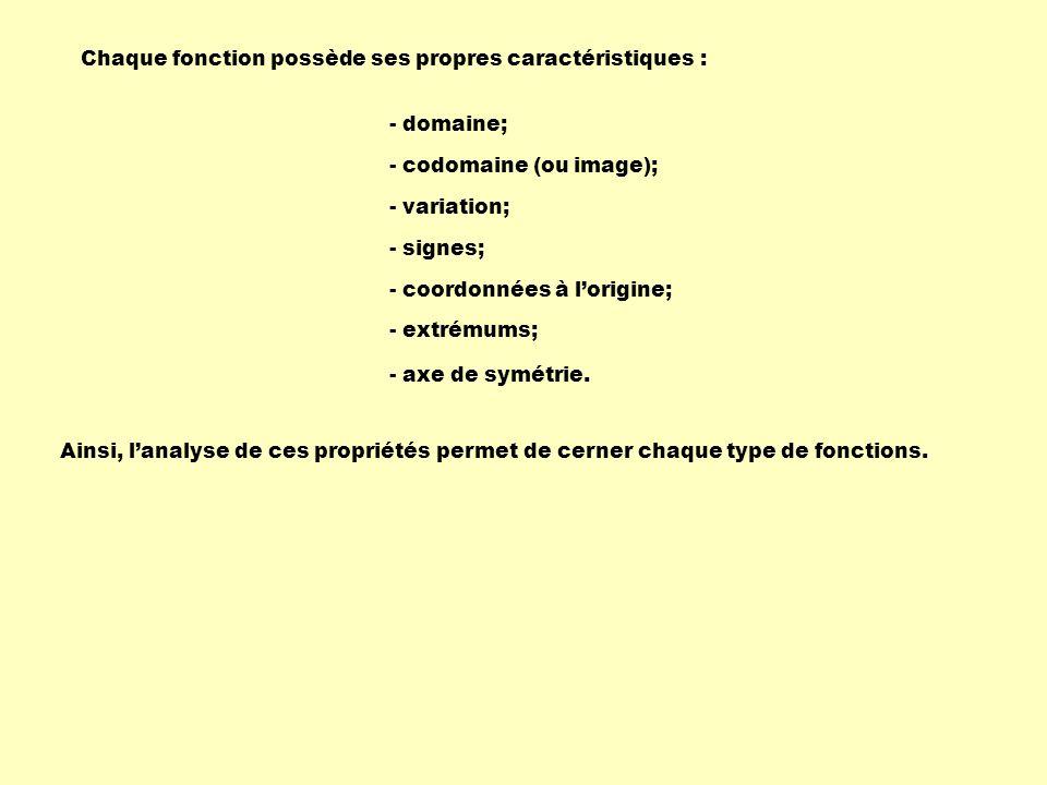 Chaque fonction possède ses propres caractéristiques : Ainsi, lanalyse de ces propriétés permet de cerner chaque type de fonctions. - domaine; - codom