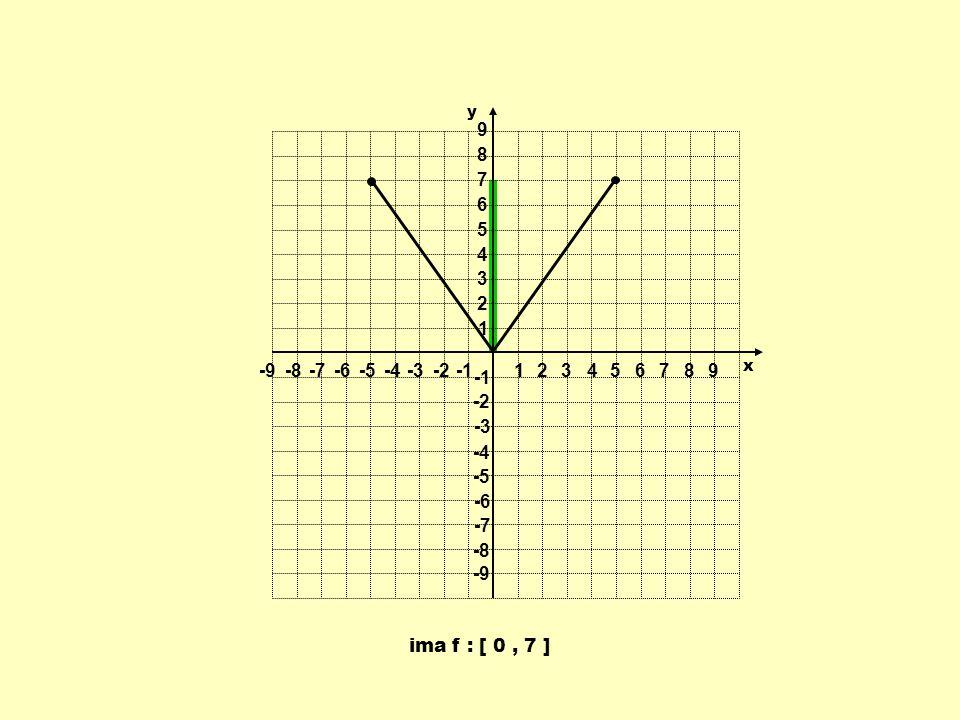 ima f : [ 0, 7 ] 1 1 23456789 -9-8-7-6-5-4-3-2 9 8 7 6 5 4 3 2 -2 -3 -4 -5 -6 -7 -8 -9 y x