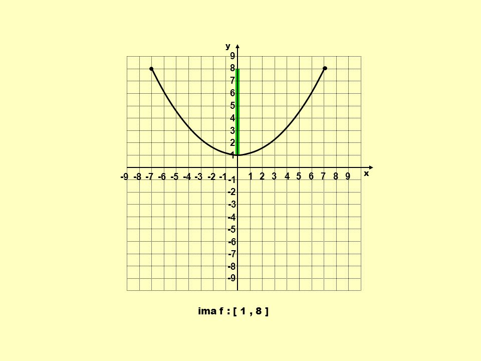 ima f : [ 1, 8 ] 1 1 23456789 -9-8-7-6-5-4-3-2 9 8 7 6 5 4 3 2 -2 -3 -4 -5 -6 -7 -8 -9 y x