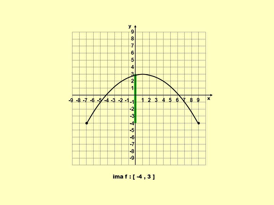 ima f : [ -4, 3 ] 1 1 23456789 -9-8-7-6-5-4-3-2 9 8 7 6 5 4 3 2 -2 -3 -4 -5 -6 -7 -8 -9 y x