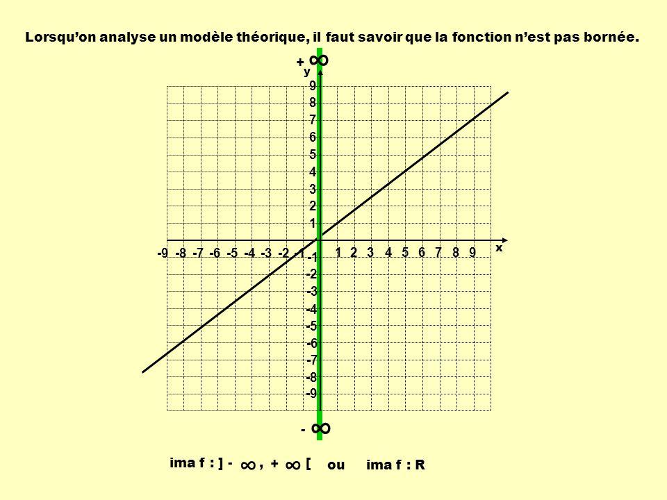 - + Lorsquon analyse un modèle théorique, il faut savoir que la fonction nest pas bornée. ouima f : R ima f : ] -, + [ 1 1 23456789 -9-8-7-6-5-4-3-2 9