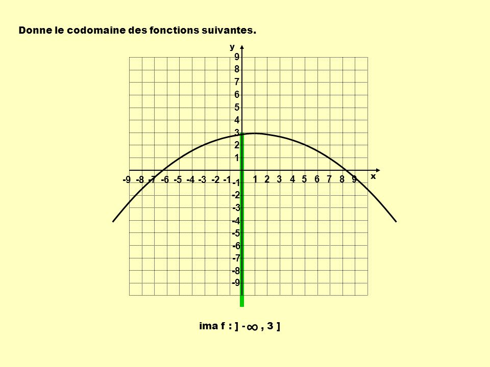 ima f : ] -, 3 ] Donne le codomaine des fonctions suivantes. 1 1 23456789 -9-8-7-6-5-4-3-2 9 8 7 6 5 4 3 2 -2 -3 -4 -5 -6 -7 -8 -9 y x
