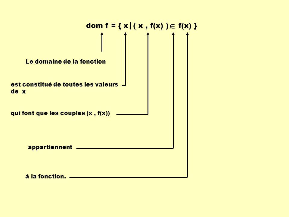 dom f = { x ( x, f(x) ) f(x) } Le domaine de la fonction est constitué de toutes les valeurs de x qui font que les couples (x, f(x)) appartiennent à l