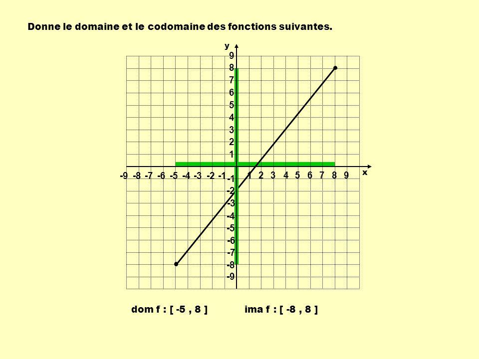 Donne le domaine et le codomaine des fonctions suivantes. dom f : [ -5, 8 ]ima f : [ -8, 8 ] 1 1 23456789 -9-8-7-6-5-4-3-2 9 8 7 6 5 4 3 2 -2 -3 -4 -5