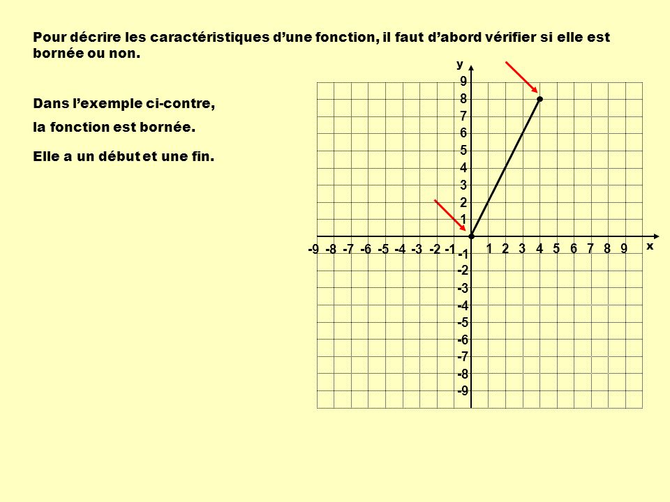 Exemple - lorsque nous nous déplaçons sur laxe des x de -5 jusquà 2, les valeurs de f(x) sont négatives, donc f(x) 0 sur : [ -5, 2 ] - lorsque nous nous déplaçons sur laxe des x de 2 jusquà 8, les valeurs de f(x) sont positives, donc f(x) 0 sur : [ 2, 8 ] Dans cette fonction : 1 1 23456789 -9-8-7-6-5-4-3-2 9 8 7 6 5 4 3 2 -2 -3 -4 -5 -6 -7 -8 -9 y x