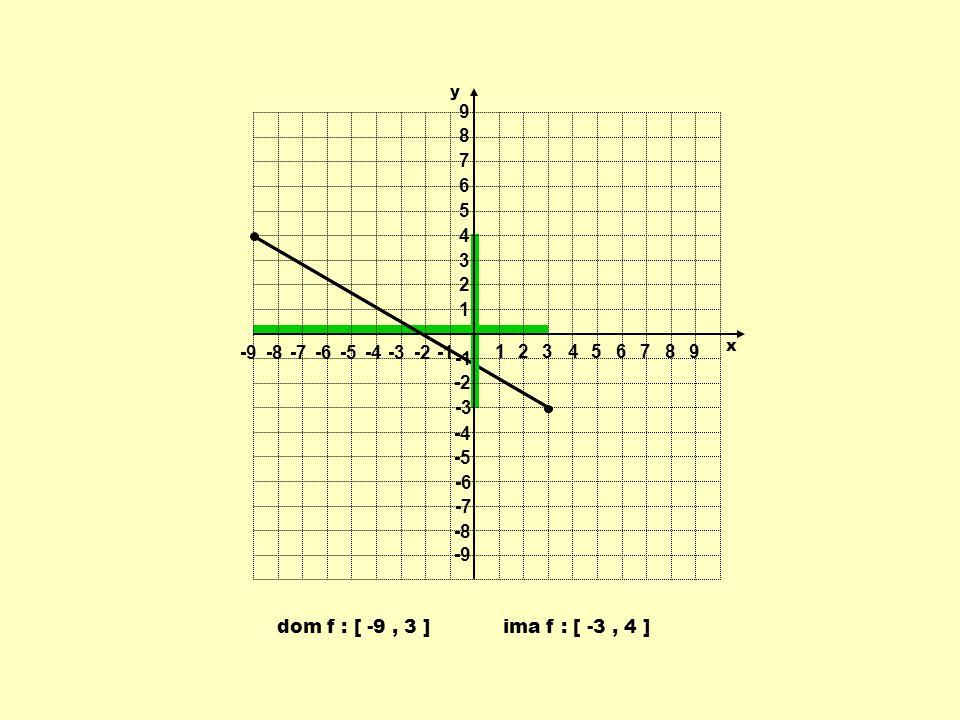 dom f : [ -9, 3 ]ima f : [ -3, 4 ] 1 1 23456789 -9-8-7-6-5-4-3-2 9 8 7 6 5 4 3 2 -2 -3 -4 -5 -6 -7 -8 -9 y x