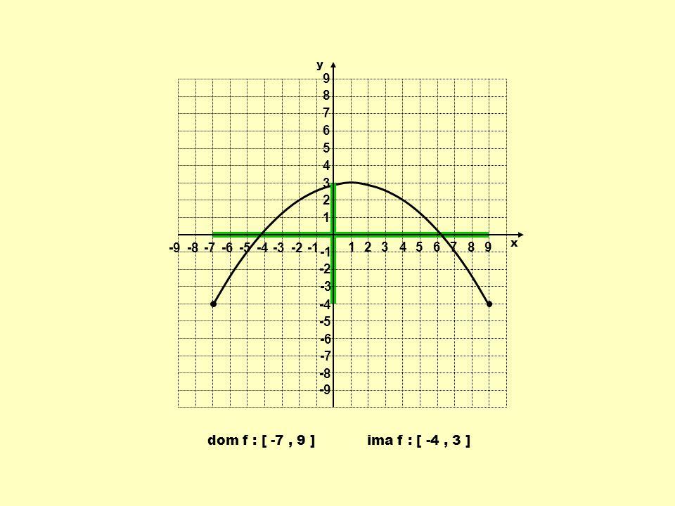 dom f : [ -7, 9 ]ima f : [ -4, 3 ] 1 1 23456789 -9-8-7-6-5-4-3-2 9 8 7 6 5 4 3 2 -2 -3 -4 -5 -6 -7 -8 -9 y x