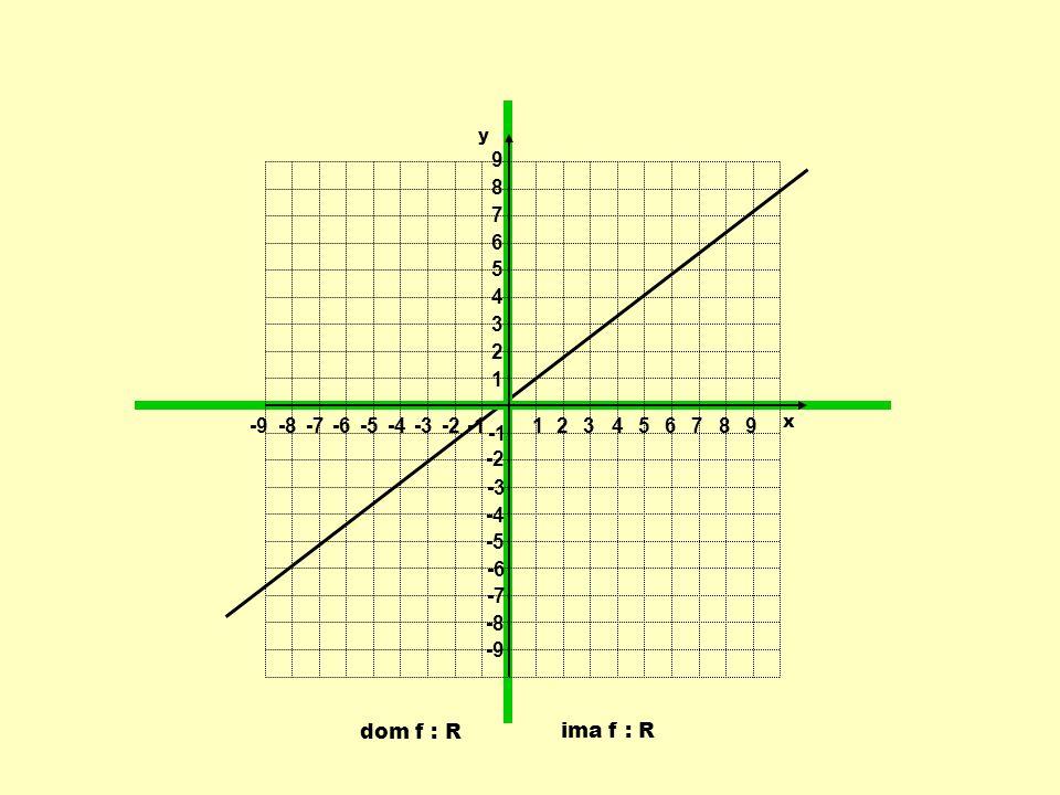 dom f : R ima f : R 1 1 23456789 -9-8-7-6-5-4-3-2 9 8 7 6 5 4 3 2 -2 -3 -4 -5 -6 -7 -8 -9 y x