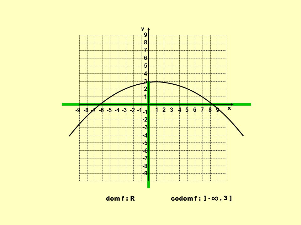 dom f : R codom f : ] -, 3 ] 1 1 23456789 -9-8-7-6-5-4-3-2 9 8 7 6 5 4 3 2 -2 -3 -4 -5 -6 -7 -8 -9 y x