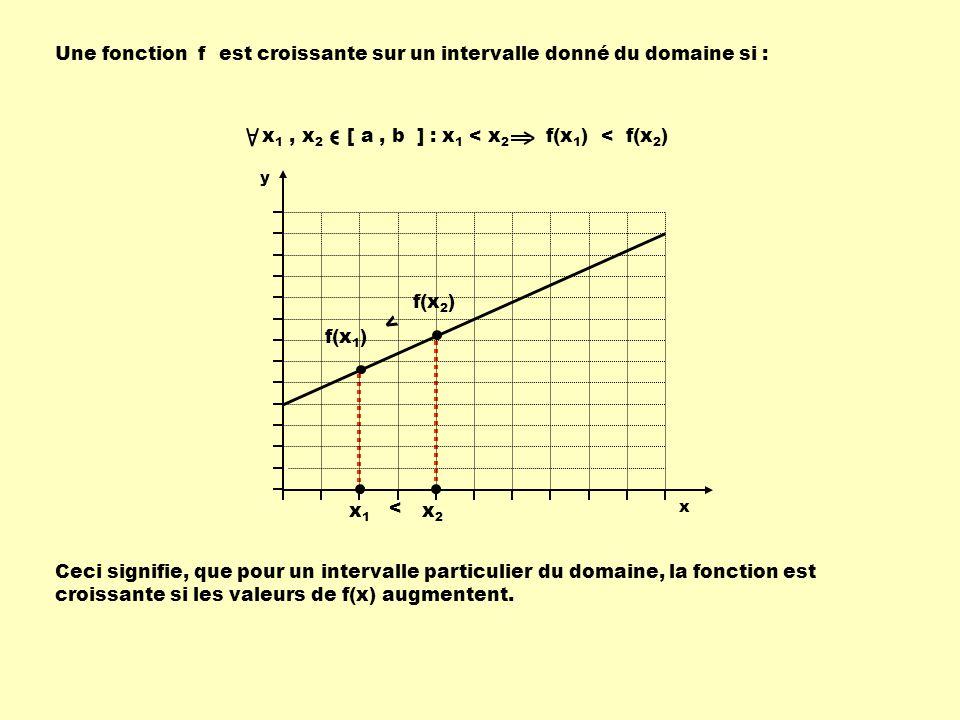 Une fonction f est croissante sur un intervalle donné du domaine si : Ceci signifie, que pour un intervalle particulier du domaine, la fonction est croissante si les valeurs de f(x) augmentent.