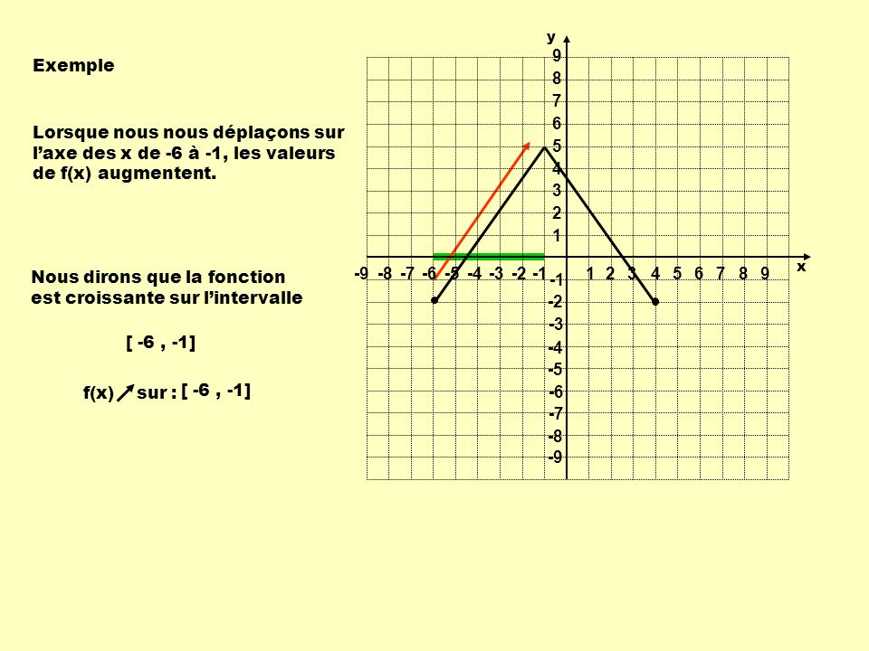 Exemple Lorsque nous nous déplaçons sur laxe des x de -6 à -1, les valeurs de f(x) augmentent. Nous dirons que la fonction est croissante sur linterva