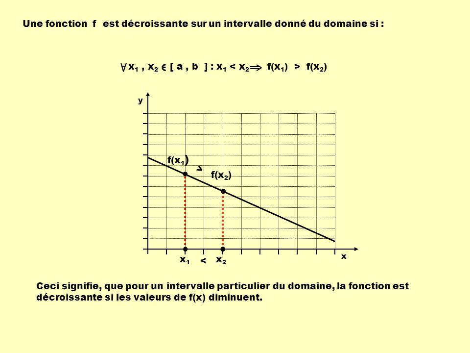Une fonction f est décroissante sur un intervalle donné du domaine si : Ceci signifie, que pour un intervalle particulier du domaine, la fonction est
