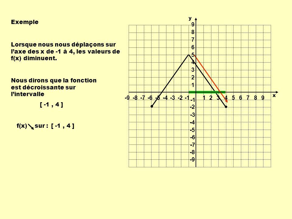 Exemple Lorsque nous nous déplaçons sur laxe des x de -1 à 4, les valeurs de f(x) diminuent. Nous dirons que la fonction est décroissante sur linterva
