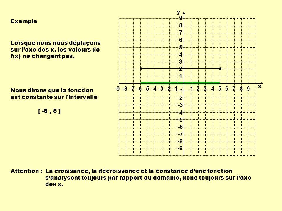 Exemple Lorsque nous nous déplaçons sur laxe des x, les valeurs de f(x) ne changent pas. Nous dirons que la fonction est constante sur lintervalle Att