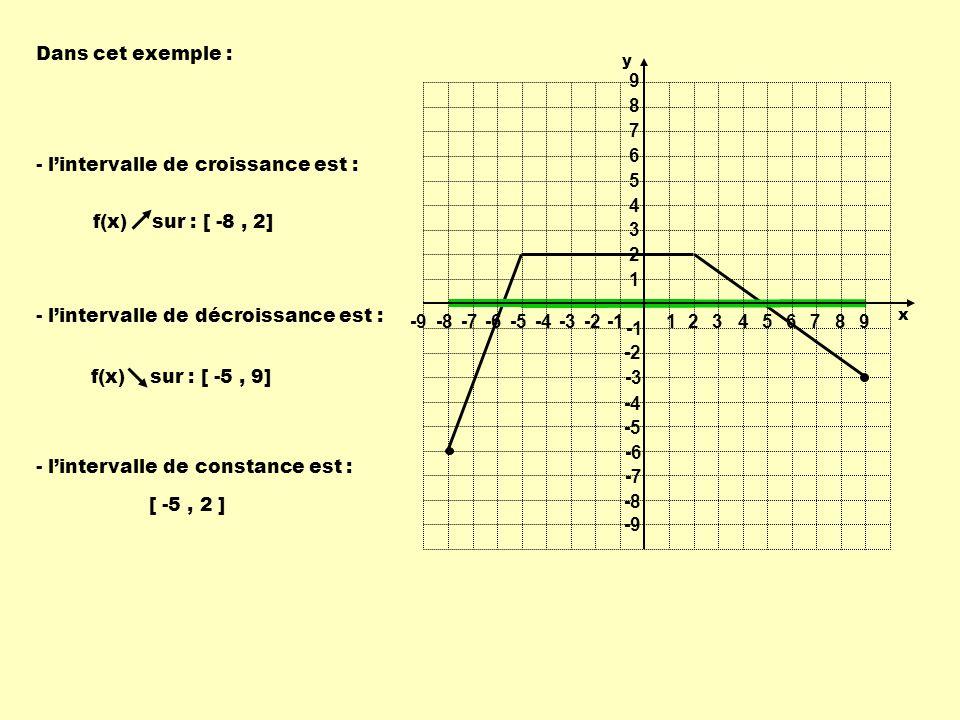 Dans cet exemple : - lintervalle de croissance est : f(x) sur : [ -8, 2] - lintervalle de décroissance est : f(x) sur : [ -5, 9] - lintervalle de cons