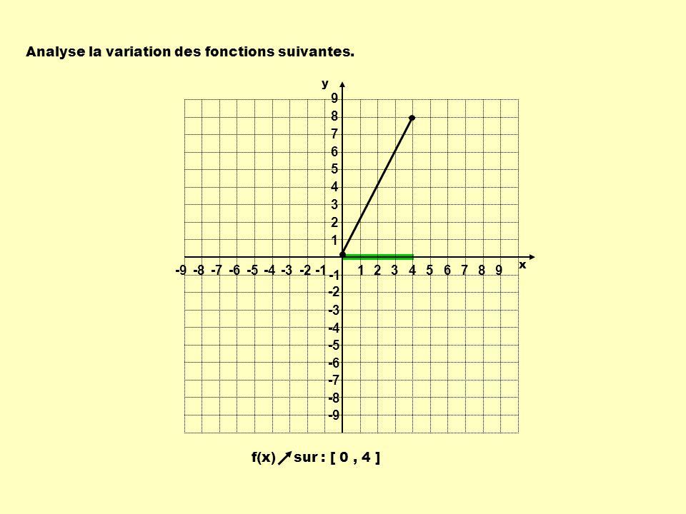 Analyse la variation des fonctions suivantes. f(x) sur : [ 0, 4 ] 1 1 23456789 -9-8-7-6-5-4-3-2 9 8 7 6 5 4 3 2 -2 -3 -4 -5 -6 -7 -8 -9 y x