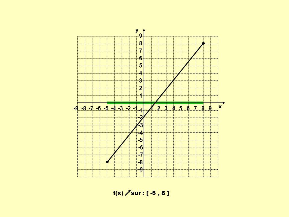 f(x) sur : [ -5, 8 ] 1 1 23456789 -9-8-7-6-5-4-3-2 9 8 7 6 5 4 3 2 -2 -3 -4 -5 -6 -7 -8 -9 y x