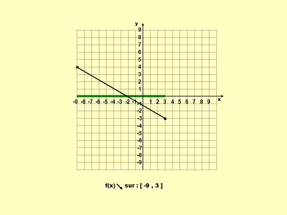 f(x) sur : [ -9, 3 ] 1 1 23456789 -9-8-7-6-5-4-3-2 9 8 7 6 5 4 3 2 -2 -3 -4 -5 -6 -7 -8 -9 y x