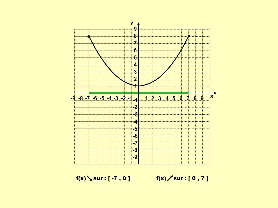 f(x) sur : [ 0, 7 ] f(x) sur : [ -7, 0 ] 1 1 23456789 -9-8-7-6-5-4-3-2 9 8 7 6 5 4 3 2 -2 -3 -4 -5 -6 -7 -8 -9 y x