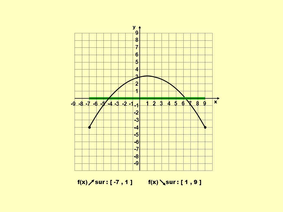 f(x) sur : [ -7, 1 ]f(x) sur : [ 1, 9 ] 1 1 23456789 -9-8-7-6-5-4-3-2 9 8 7 6 5 4 3 2 -2 -3 -4 -5 -6 -7 -8 -9 y x