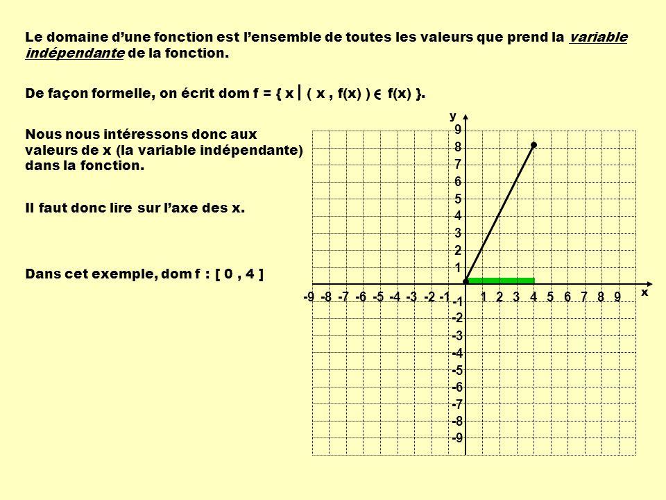 Le domaine dune fonction est lensemble de toutes les valeurs que prend la variable indépendante de la fonction. Nous nous intéressons donc aux valeurs