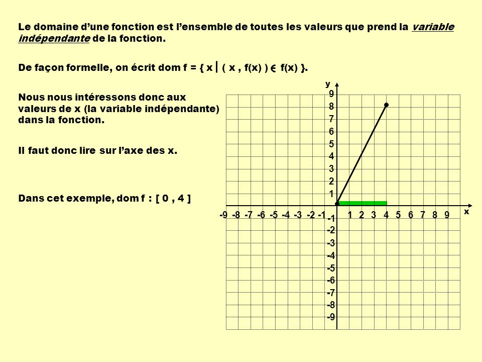 Quelle est la signification de ces phrases .ima f = { f(x) ( x, f(x) ) f(x) }.