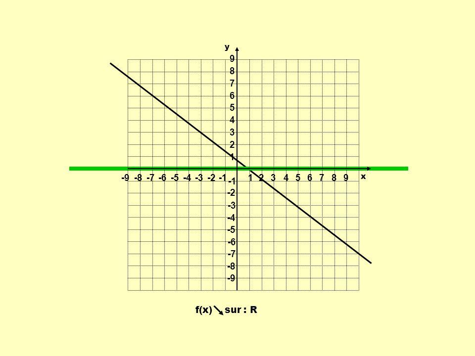 f(x) sur : R 1 1 23456789 -9-8-7-6-5-4-3-2 9 8 7 6 5 4 3 2 -2 -3 -4 -5 -6 -7 -8 -9 y x
