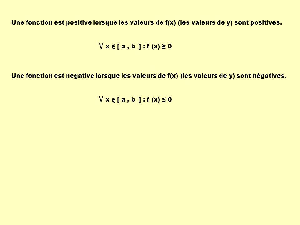 Une fonction est positive lorsque les valeurs de f(x) (les valeurs de y) sont positives. Une fonction est négative lorsque les valeurs de f(x) (les va