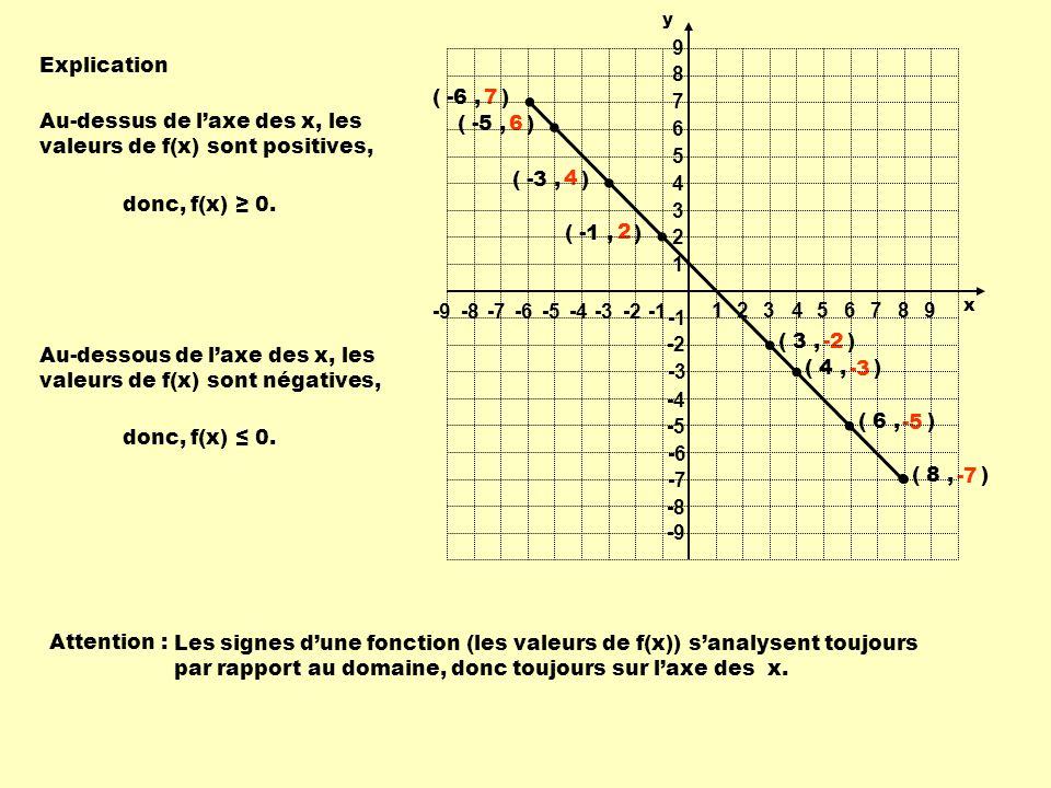 Explication Au-dessus de laxe des x, les valeurs de f(x) sont positives, donc, f(x) 0. ( -1, ) ( -3, ) ( -5, ) ( -6, ) 2 4 6 7 ( 3, ) ( 4, ) ( 6, ) (