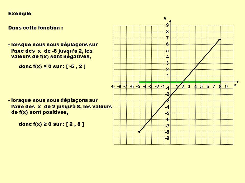 Exemple - lorsque nous nous déplaçons sur laxe des x de -5 jusquà 2, les valeurs de f(x) sont négatives, donc f(x) 0 sur : [ -5, 2 ] - lorsque nous no