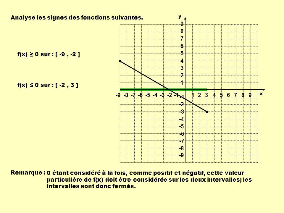 Analyse les signes des fonctions suivantes. f(x) 0 sur : [ -2, 3 ] f(x) 0 sur : [ -9, -2 ] Remarque : 0 étant considéré à la fois, comme positif et né